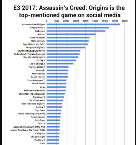 Video Game Digital Marketing We Love: Assassin's Creed Origins