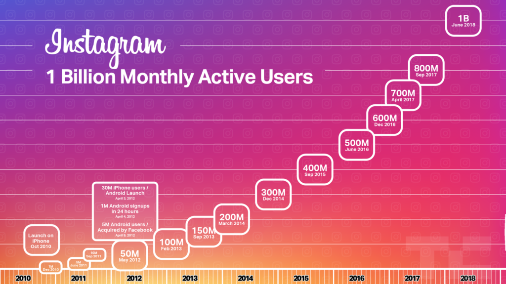 Instagrowth: History of Advertising on Instagram